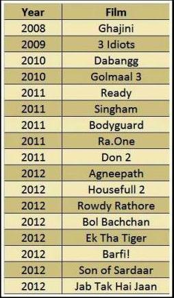 Bollywood Business 100 Crores