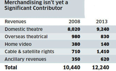 Typical revenue streams for bollywood movies
