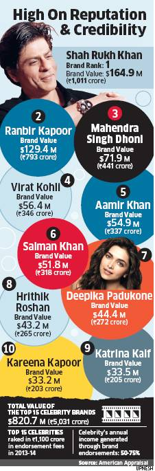 Bollywood Celebrities with Brand Valuation Over $100 million