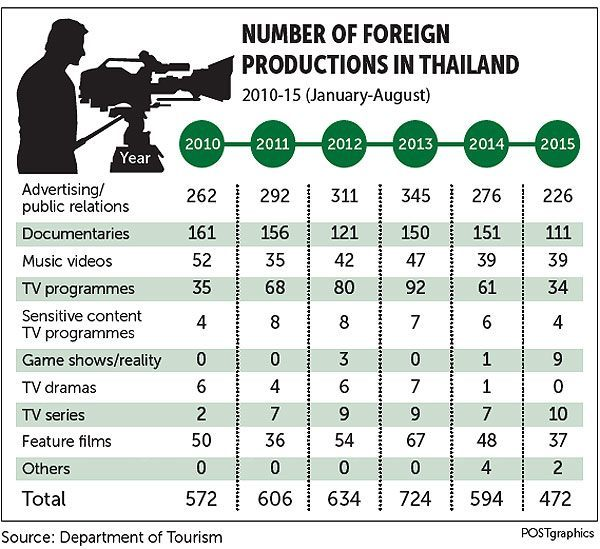 number of foreign productions in Thailand