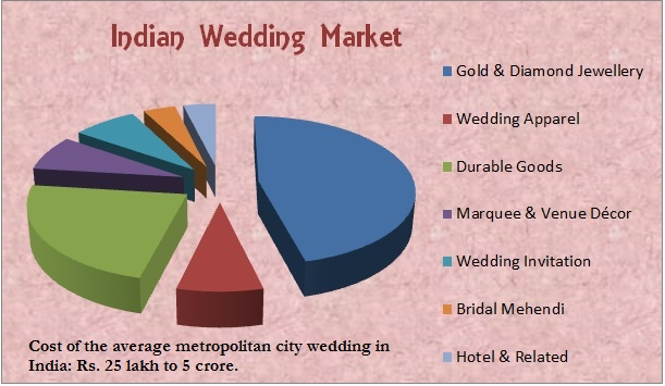 Indian Wedding market size